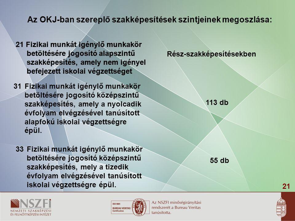 Az OKJ-ban szereplő szakképesítések szintjeinek megoszlása: