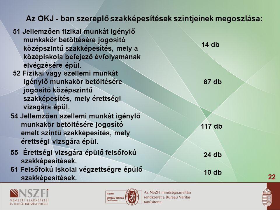 Az OKJ - ban szereplő szakképesítések szintjeinek megoszlása: