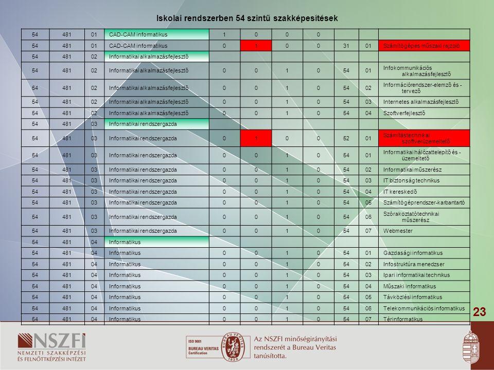 Iskolai rendszerben 54 szintű szakképesítések