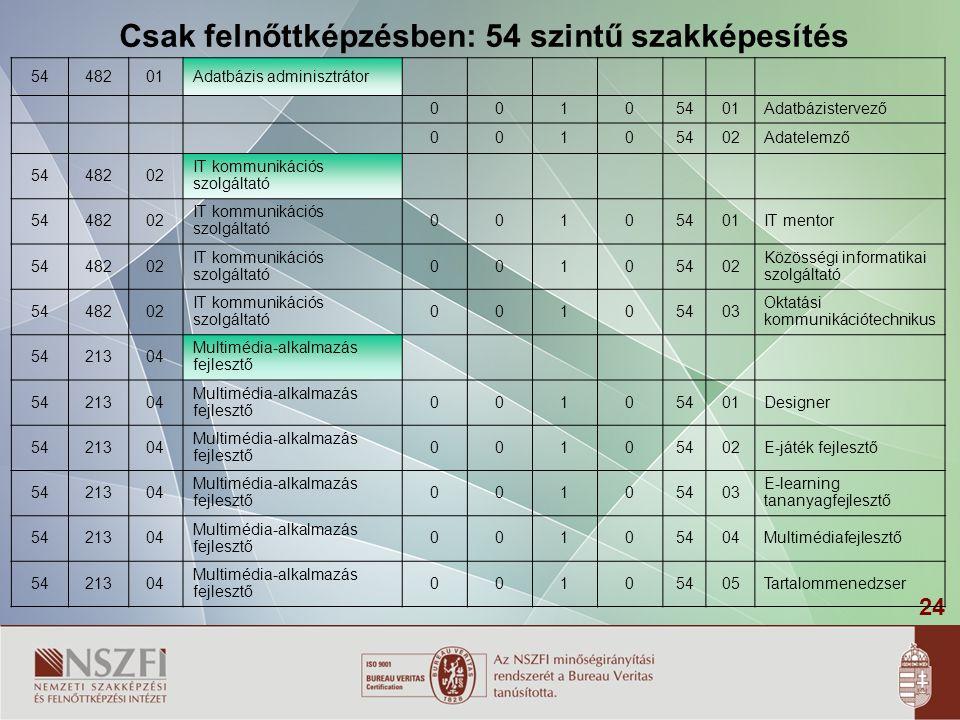 Csak felnőttképzésben: 54 szintű szakképesítés