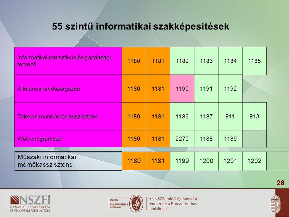 55 szintű informatikai szakképesítések