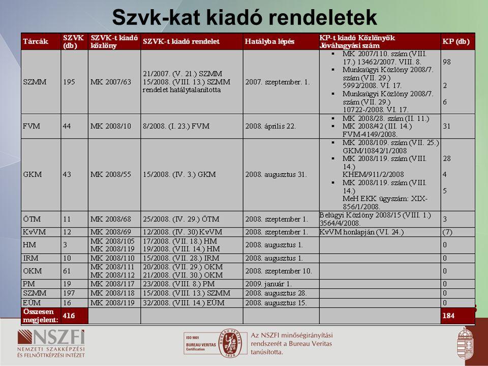 Szvk-kat kiadó rendeletek