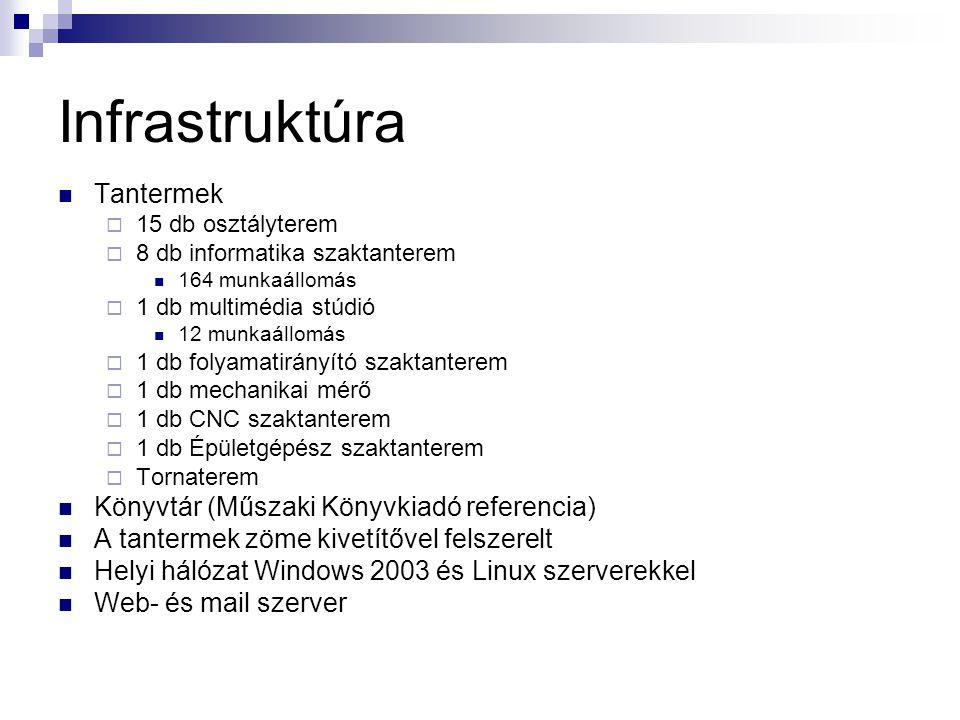 Infrastruktúra Tantermek Könyvtár (Műszaki Könyvkiadó referencia)