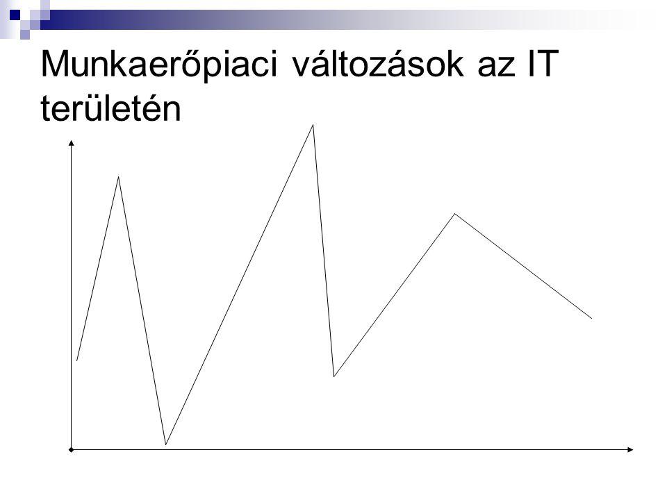 Munkaerőpiaci változások az IT területén