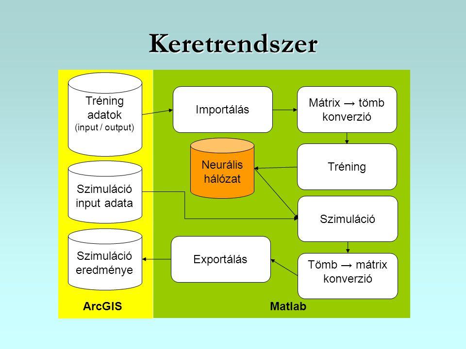 Keretrendszer Mátrix → tömb konverzió Tréning Szimuláció Exportálás