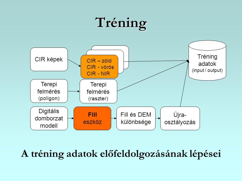 Tréning A tréning adatok előfeldolgozásának lépései Tréning adatok