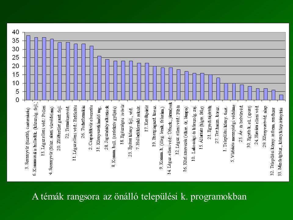 A témák rangsora az önálló települési k. programokban