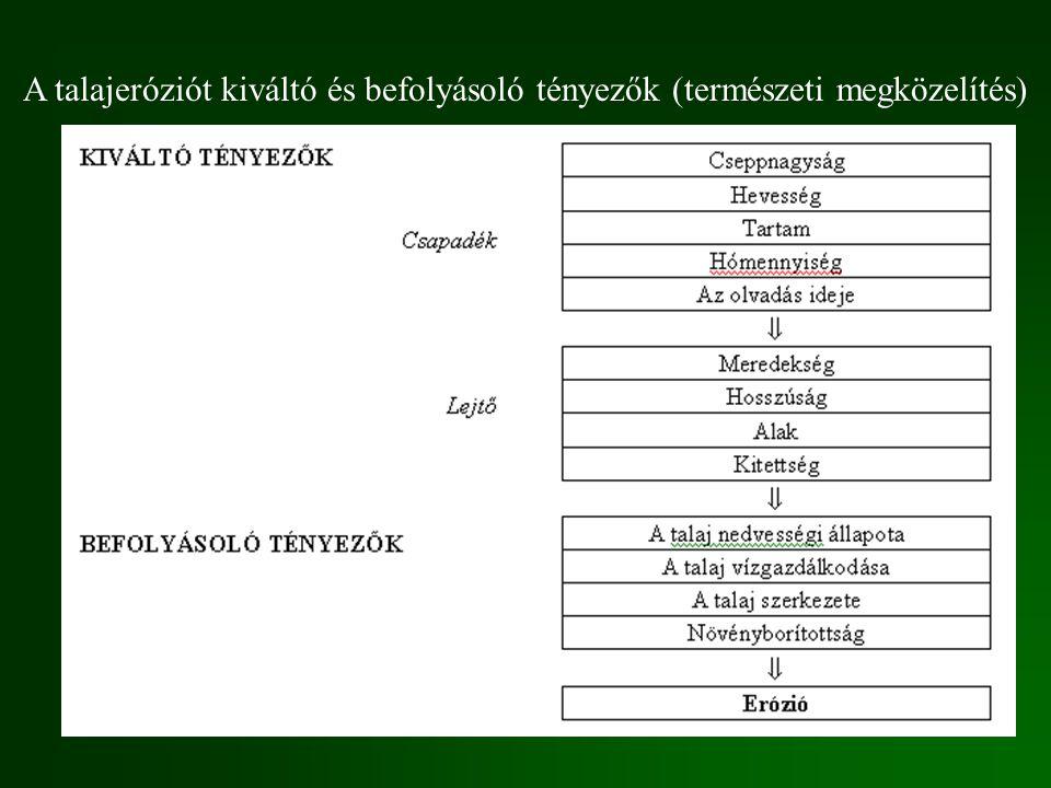 A talajeróziót kiváltó és befolyásoló tényezők (természeti megközelítés)