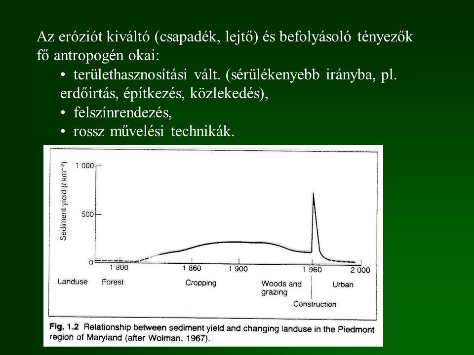 Az eróziót kiváltó (csapadék, lejtő) és befolyásoló tényezők