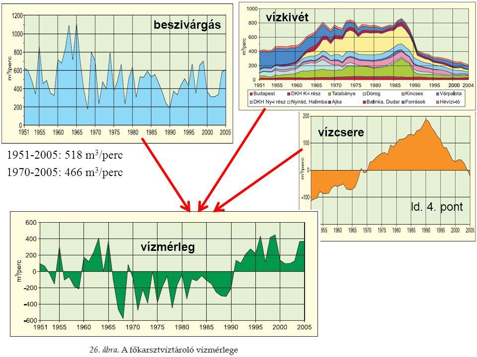 vízkivét beszivárgás vízcsere 1951-2005: 518 m3/perc 1970-2005: 466 m3/perc ld. 4. pont vízmérleg