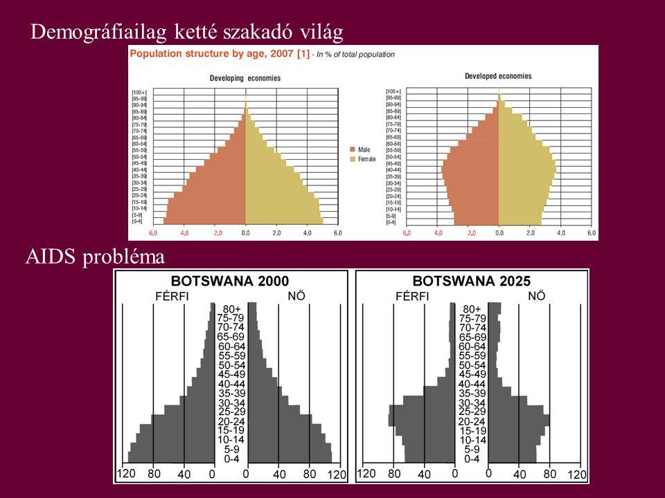 Demográfiailag ketté szakadó világ