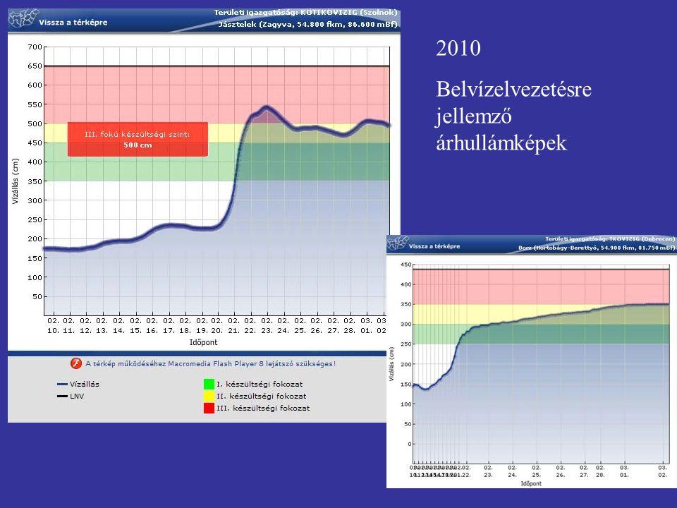 2010 Belvízelvezetésre jellemző árhullámképek
