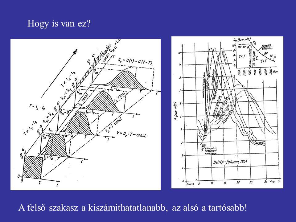 Hogy is van ez A felső szakasz a kiszámíthatatlanabb, az alsó a tartósabb!