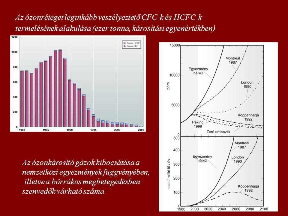 Az ózonréteget leginkább veszélyeztető CFC-k és HCFC-k