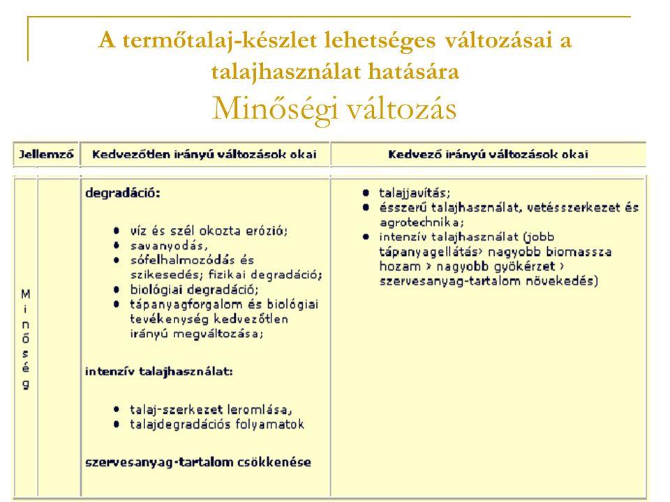 A termőtalaj-készlet lehetséges változásai a talajhasználat hatására Minőségi változás