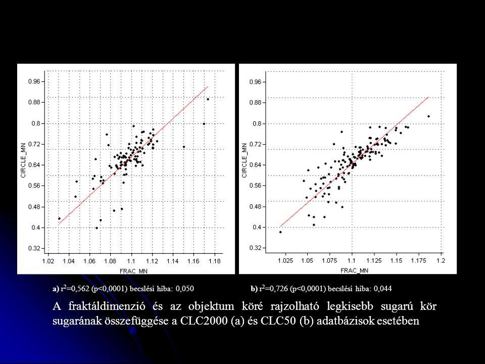 a) r2=0,562 (p<0,0001) becslési hiba: 0,050