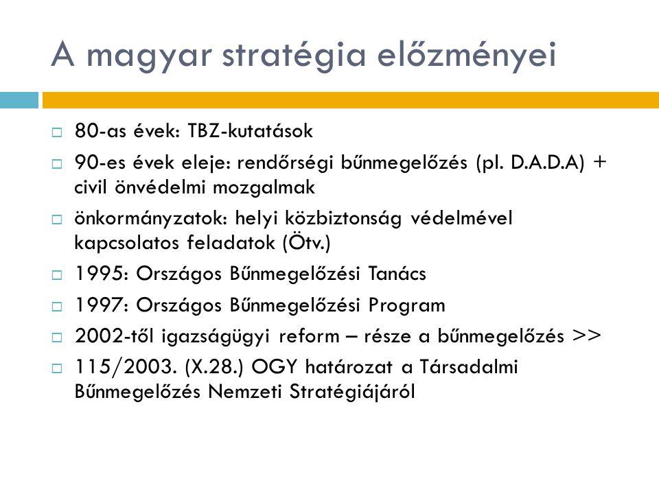 A magyar stratégia előzményei