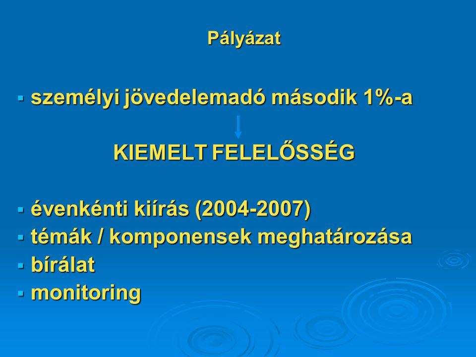 személyi jövedelemadó második 1%-a KIEMELT FELELŐSSÉG