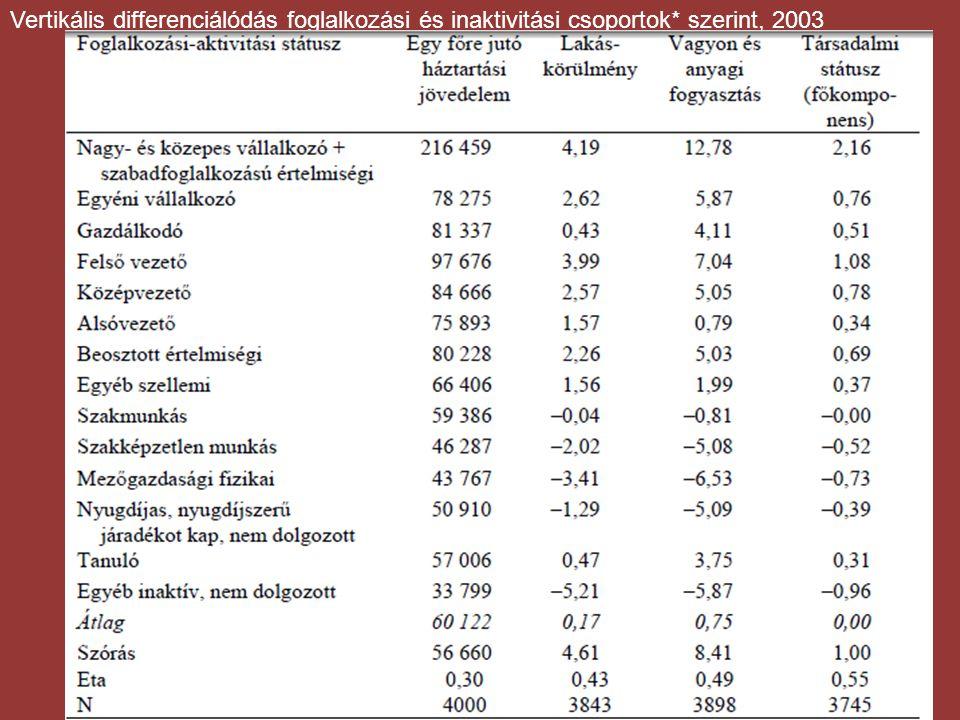 Vertikális differenciálódás foglalkozási és inaktivitási csoportok