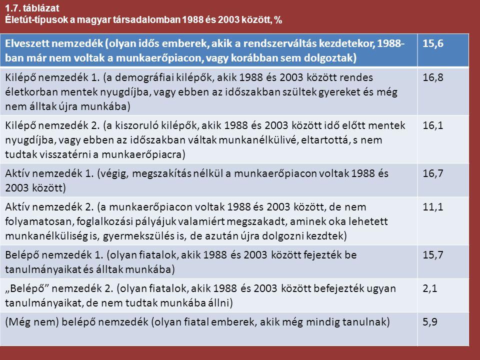 1.7. táblázat Életút-típusok a magyar társadalomban 1988 és 2003 között, %