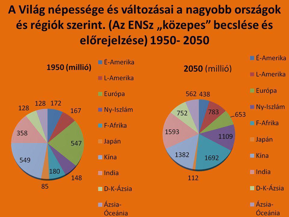 A Világ népessége és változásai a nagyobb országok és régiók szerint