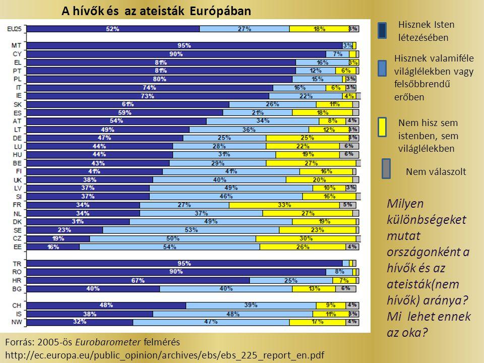 A hívők és az ateisták Európában