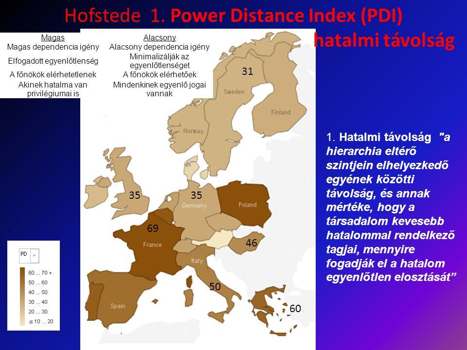 Hofstede 1. Power Distance Index (PDI) hatalmi távolság