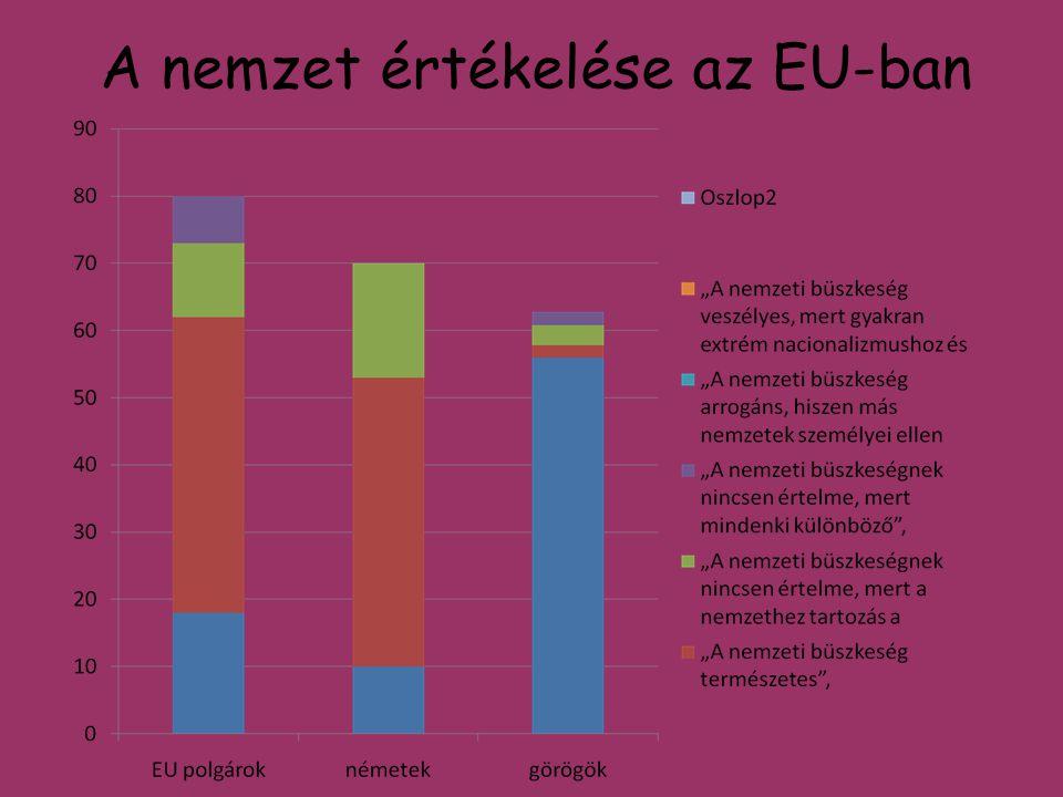A nemzet értékelése az EU-ban