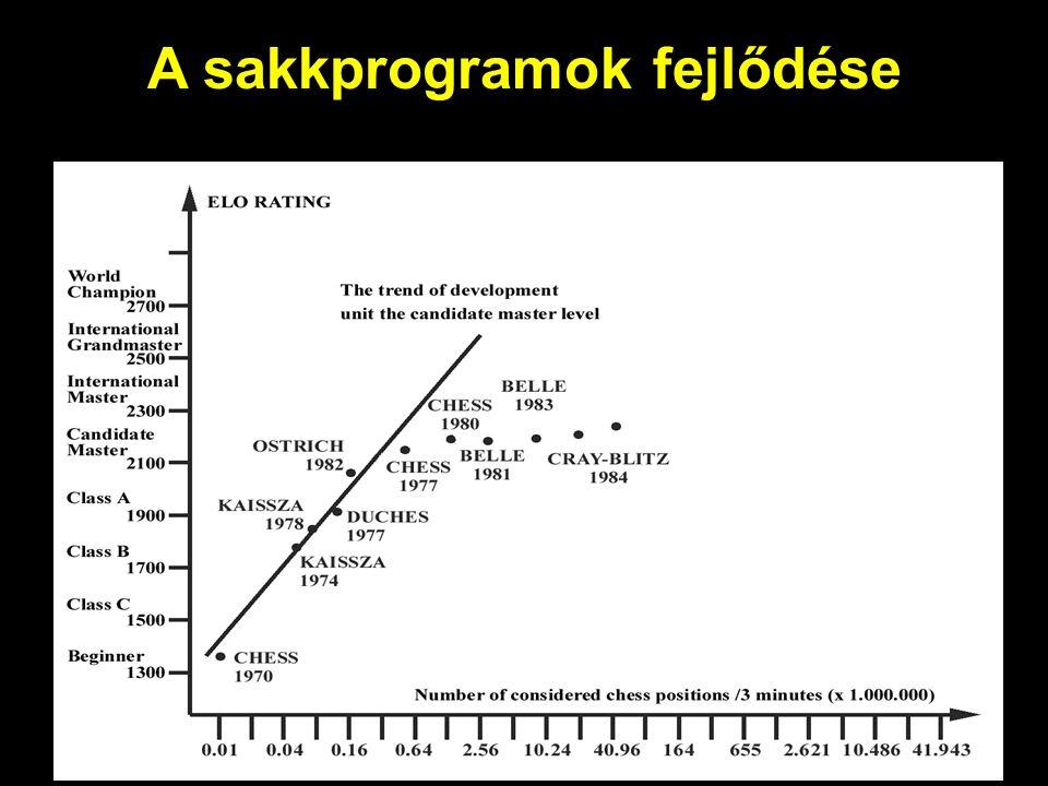 A sakkprogramok fejlődése