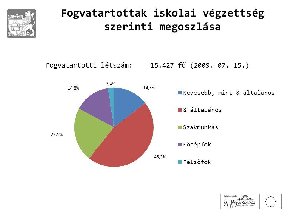 Fogvatartotti létszám: 15.427 fő (2009. 07. 15.)