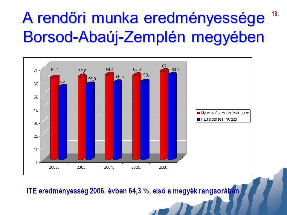 A rendőri munka eredményessége Borsod-Abaúj-Zemplén megyében