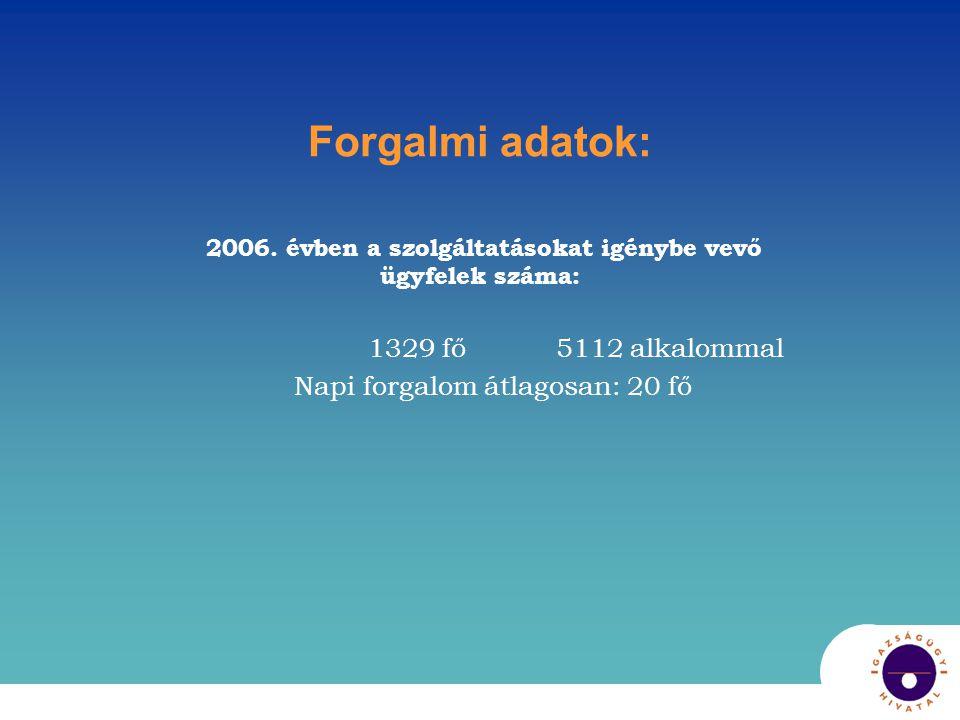 2006. évben a szolgáltatásokat igénybe vevő ügyfelek száma: