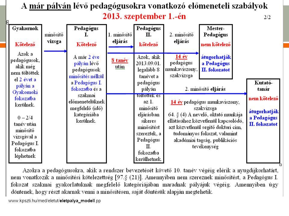 www.kpszti.hu/med/eletut/eletpalya_modell.pp