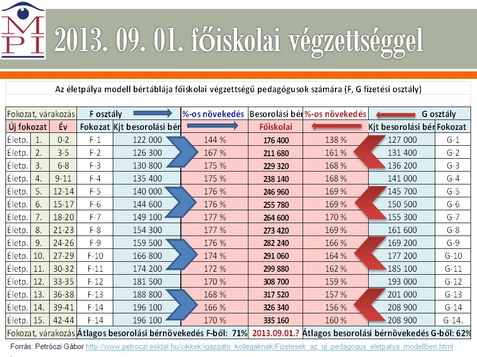 2013. 09. 01. főiskolai végzettséggel