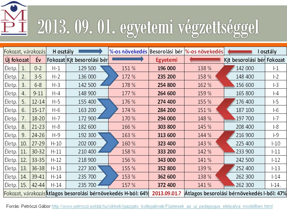 2013. 09. 01. egyetemi végzettséggel