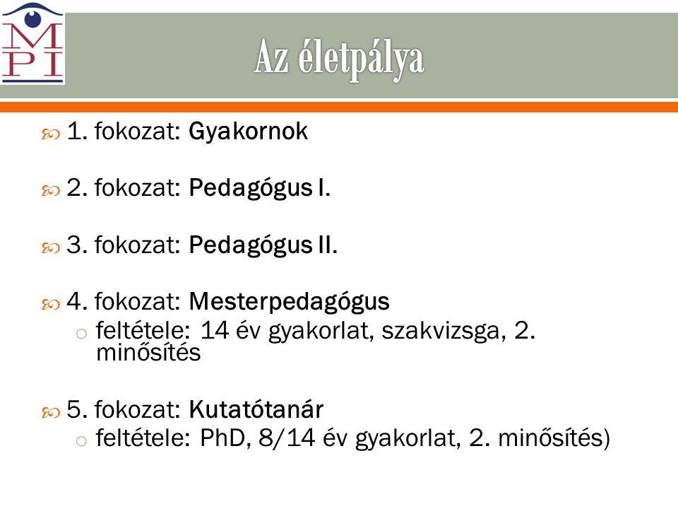 Az életpálya 1. fokozat: Gyakornok 2. fokozat: Pedagógus I.