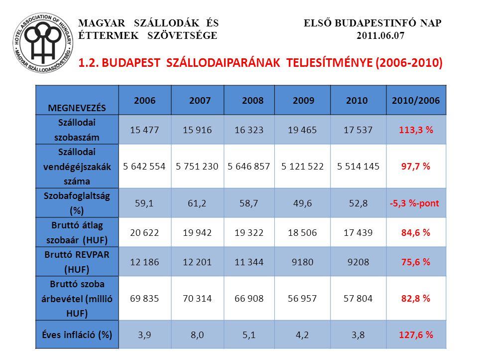 1.2. BUDAPEST SZÁLLODAIPARÁNAK TELJESÍTMÉNYE (2006-2010)