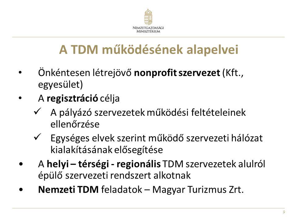 A TDM működésének alapelvei