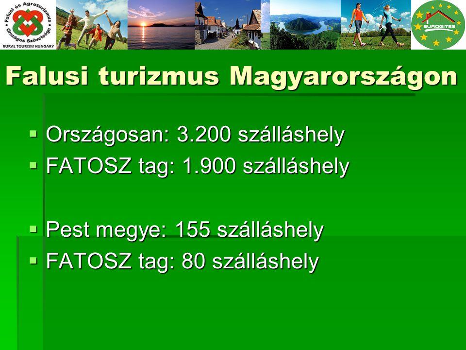 Falusi turizmus Magyarországon