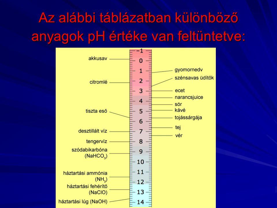 Az alábbi táblázatban különböző anyagok pH értéke van feltüntetve: