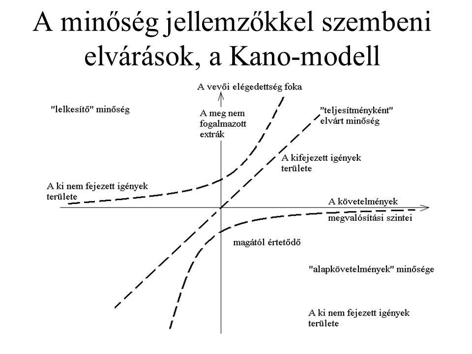 A minőség jellemzőkkel szembeni elvárások, a Kano-modell