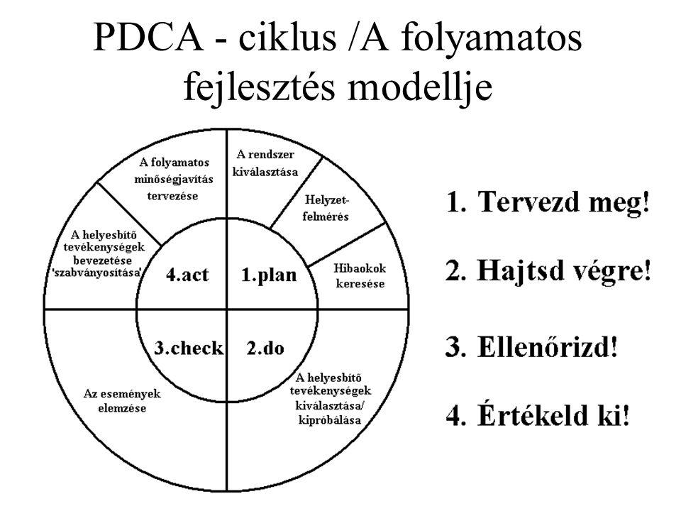 PDCA - ciklus /A folyamatos fejlesztés modellje