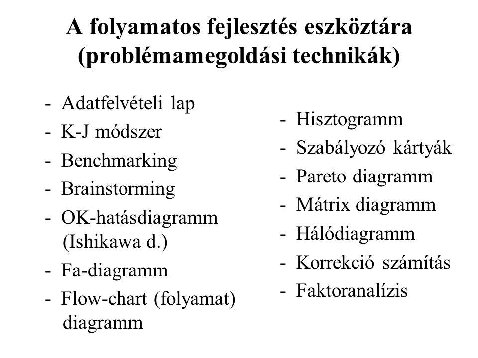 A folyamatos fejlesztés eszköztára (problémamegoldási technikák)