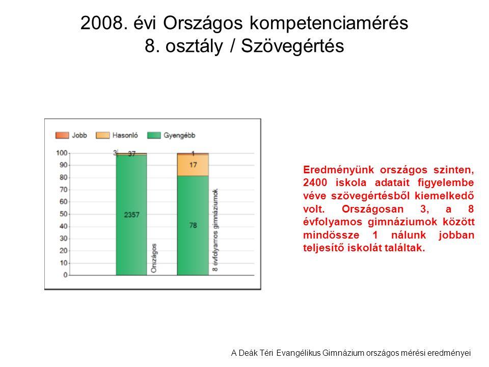 2008. évi Országos kompetenciamérés 8. osztály / Szövegértés