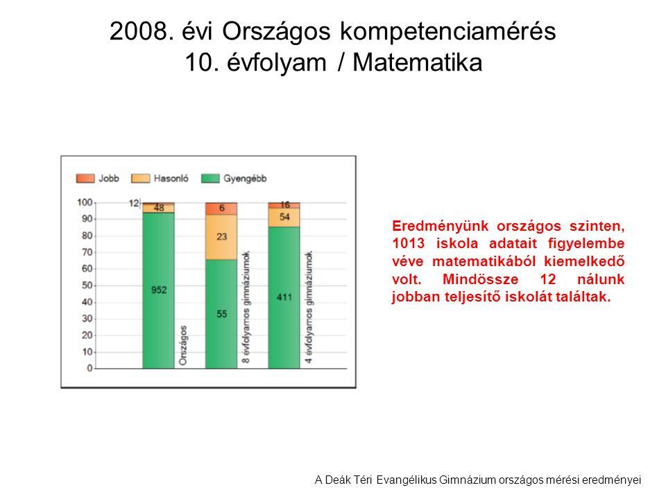2008. évi Országos kompetenciamérés 10. évfolyam / Matematika