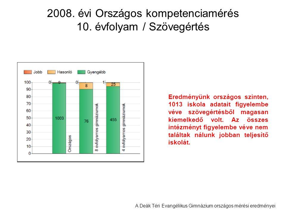 2008. évi Országos kompetenciamérés 10. évfolyam / Szövegértés