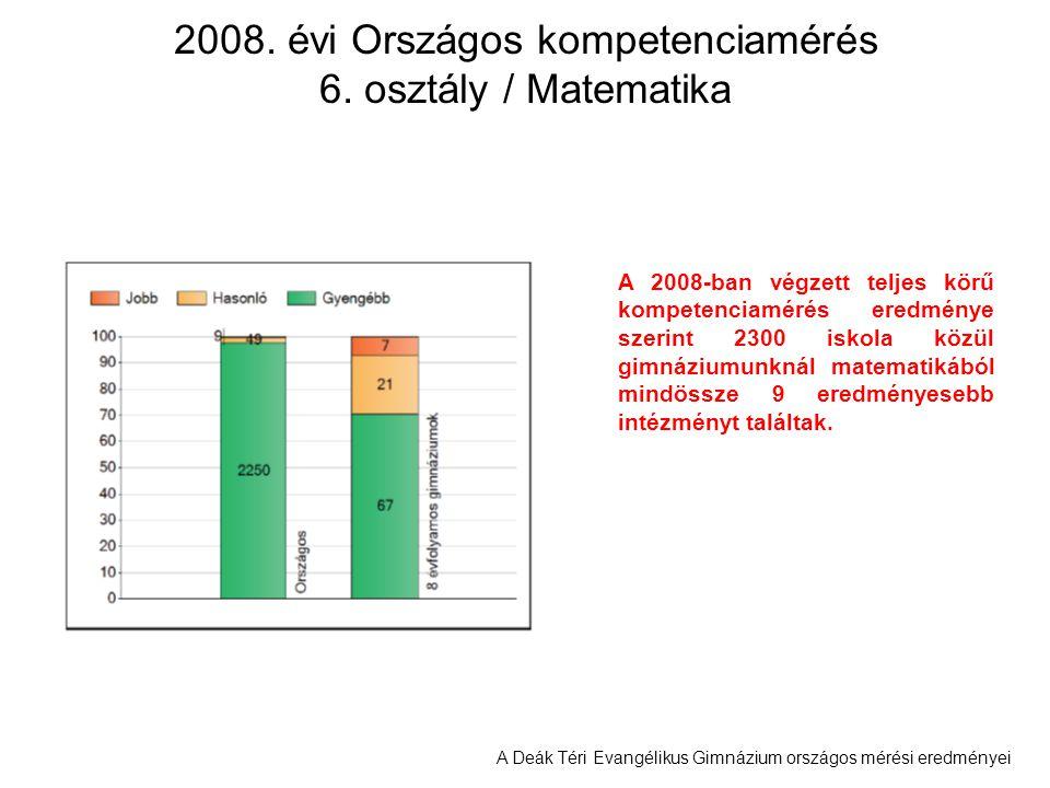 2008. évi Országos kompetenciamérés 6. osztály / Matematika