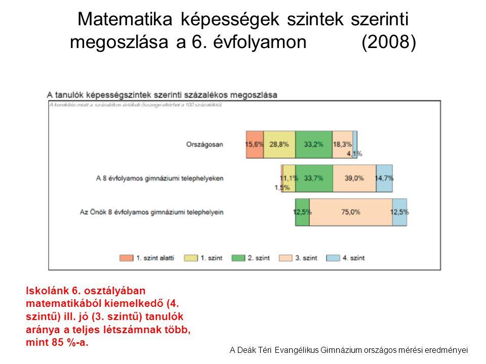A Deák Téri Evangélikus Gimnázium országos mérési eredményei