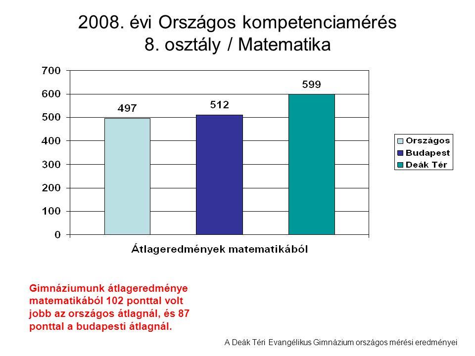 2008. évi Országos kompetenciamérés 8. osztály / Matematika