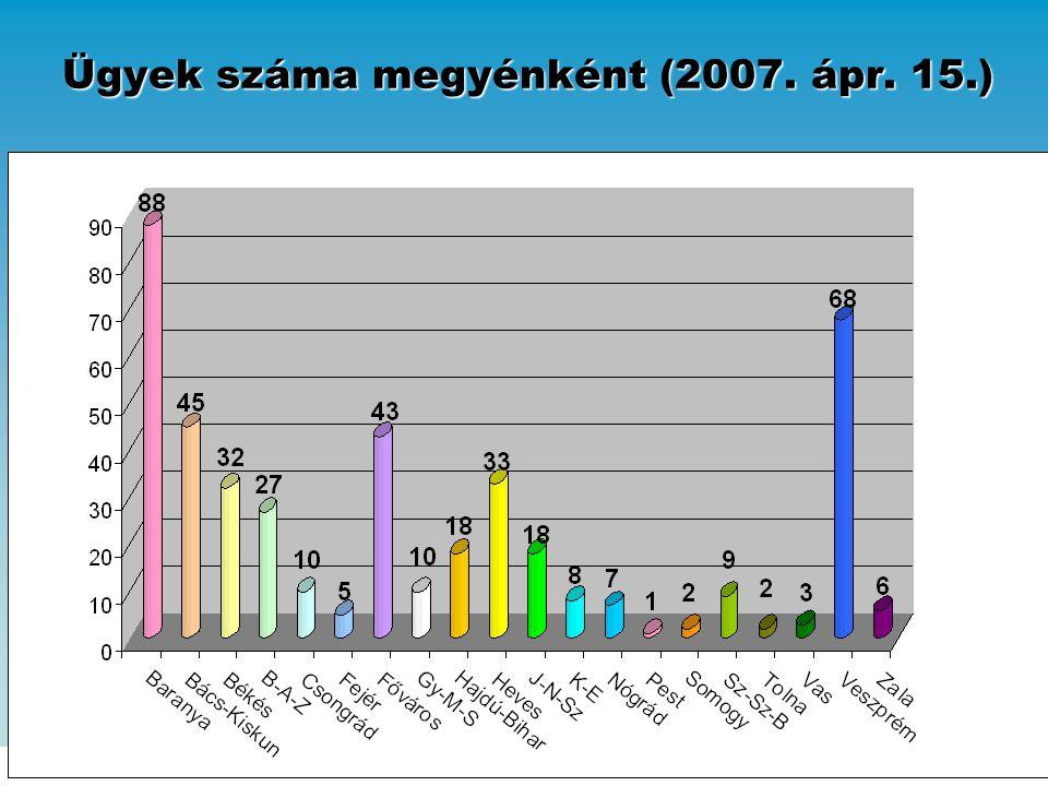 Ügyek száma megyénként (2007. ápr. 15.)